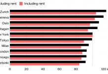 рейтинг міст за цінами на життя
