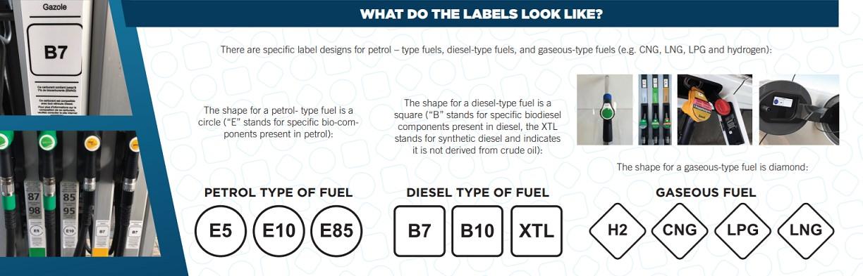 позначення видів палива в ЄС