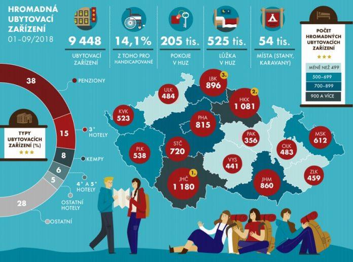 звіт з туризму в чехії 2018