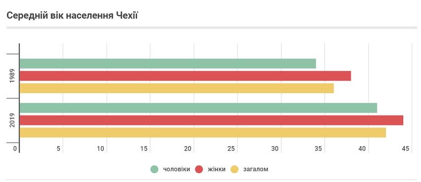 середній вік населення Чехії 1989-2019